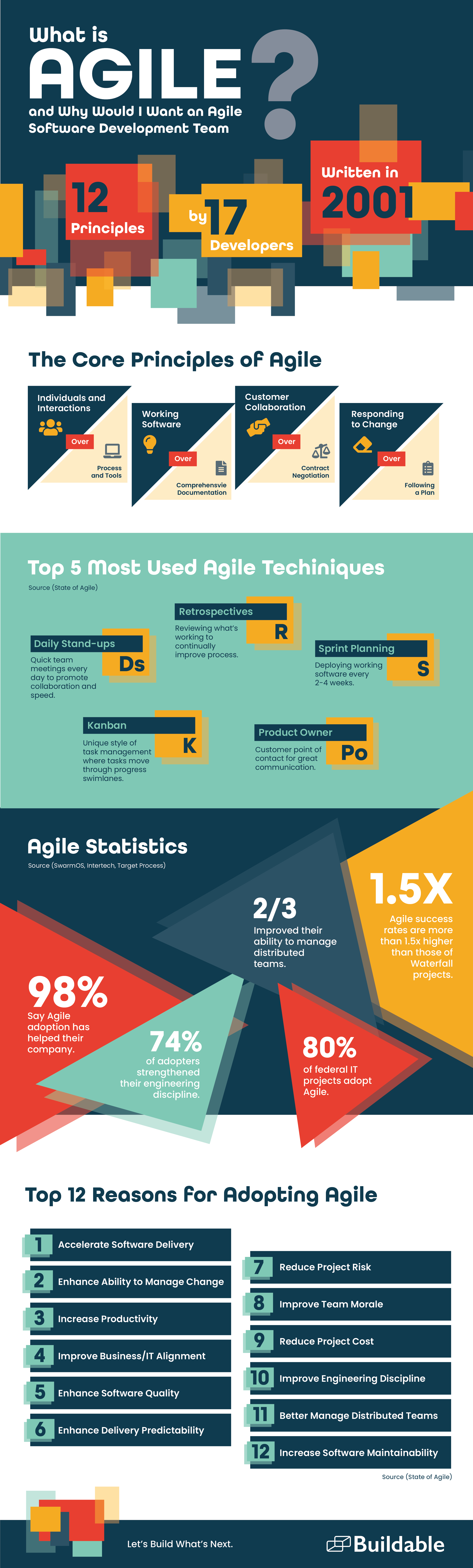 What is Agile infographic with statistics.
